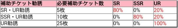 お雛様まきぱなの 第8回 チャレンジフェスティバル 終了! からのVer.5.0アップデート!! - ラブライブ!スクールアイドルフェスティバル